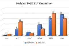 Barigau 2020