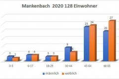 Mankenbach 2020