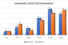Unterhain 2019